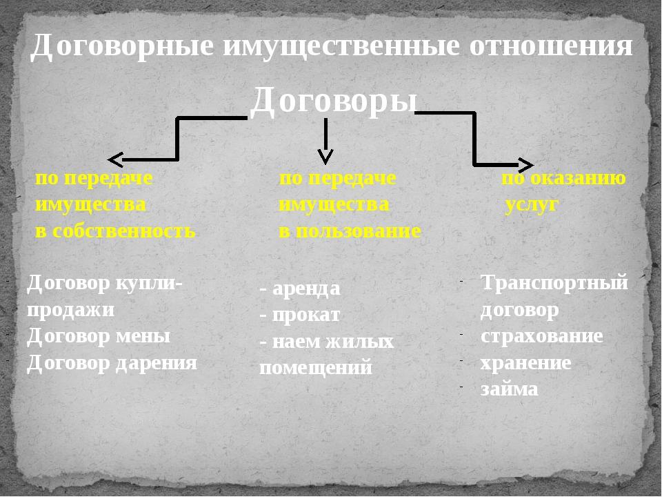 Договор купли-продажи Договор мены Договор дарения Договоры - аренда - прокат...