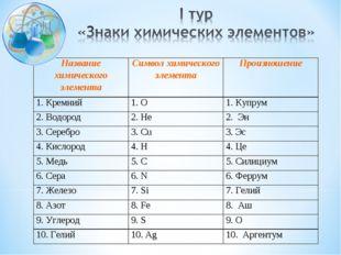 Название химического элементаСимвол химического элементаПроизношение 1. Кре