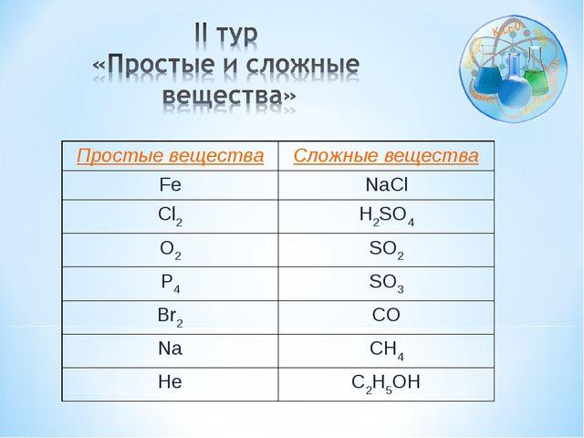 Простые веществаСложные вещества FeNaCl Cl2H2SO4 O2SO2 Р4SO3 Br2CO NaC...