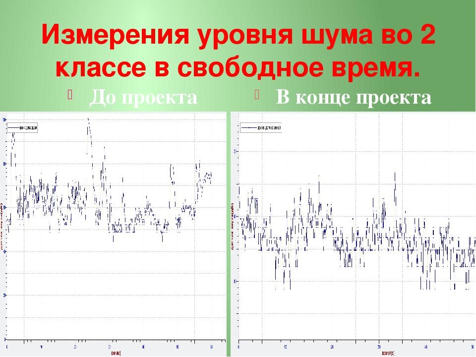 Измерения уровня шума во 2 классе в свободное время. До проекта В конце проекта