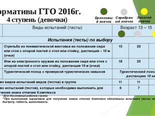 Нормативы ГТО 2016г. 4 ступень (девочки) Бронзовый значок Серебряный значок З