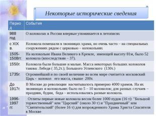 Некоторые исторические сведения Период События 988 год О колоколах в России в