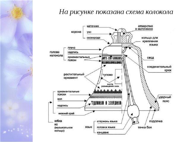 На рисунке показана схема колокола
