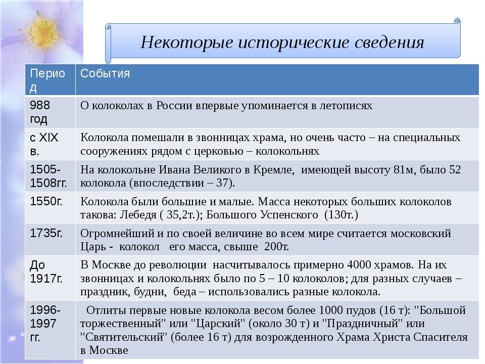 Некоторые исторические сведения Период События 988 год О колоколах в России в...