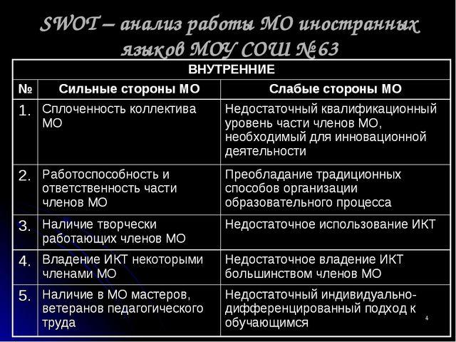 анализ работы мо учителей русского языка и литературы презентация