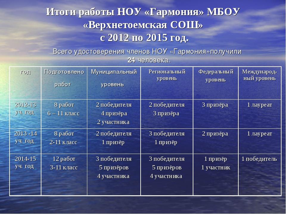 Итоги работы НОУ «Гармония» МБОУ «Верхнетоемская СОШ» с 2012 по 2015 год. Все...
