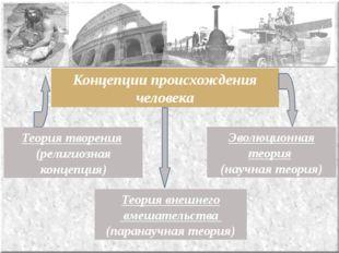 Концепции происхождения человека Эволюционная теория (научная теория) Теория