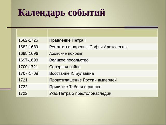 Календарь событий 1682-1725 Правление ПетраI 1682-1689 Регентство царевны Соф...
