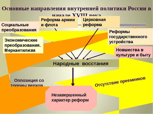 Основные направления внутренней политики России в начале XVIII века Народные...
