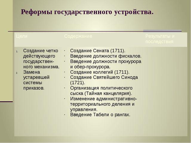 Реформы государственного устройства. Цели Содержание Результаты и последствия...