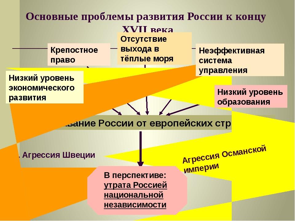 Основные проблемы развития России к концу XVII века Отставание России от евро...
