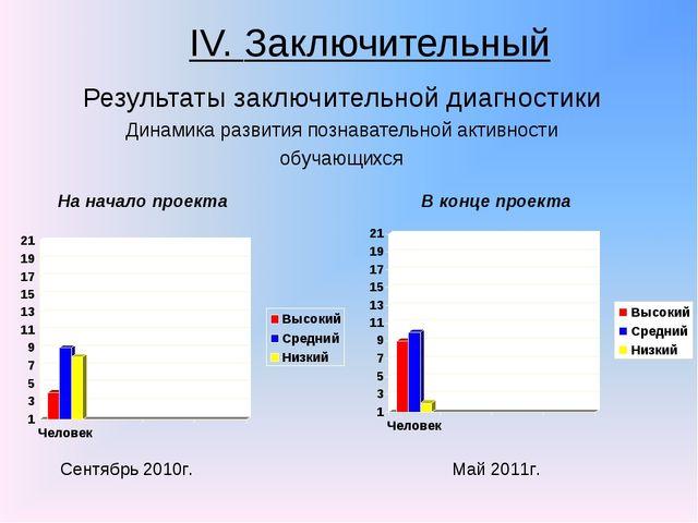 IV. Заключительный Результаты заключительной диагностики Динамика развития по...