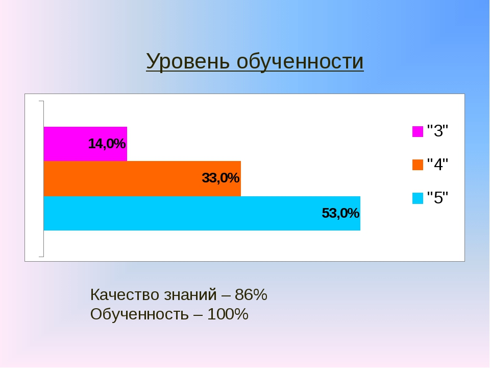 Уровень обученности Качество знаний – 86% Обученность – 100%