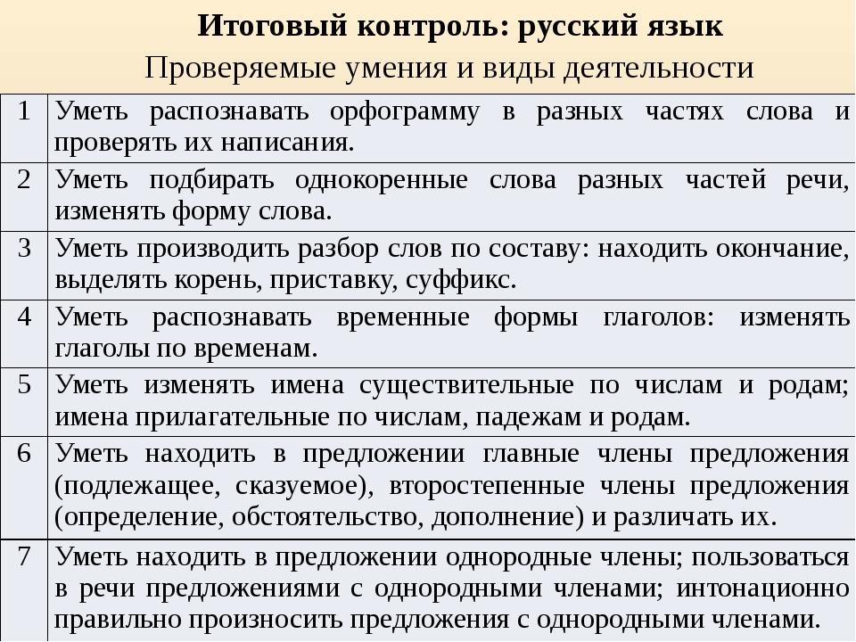 Проверяемые умения и виды деятельности Итоговый контроль: русский язык 1 Умет...