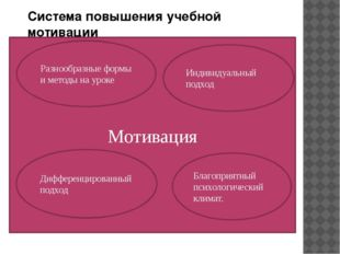 Система повышения учебной мотивации Мотивация Индивидуальный подход Благоприя