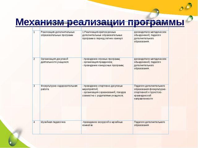 Механизм реализации программы № Основные направления Мероприятия Ответственн...
