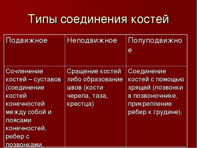 Типы соединения костей Подвижное Неподвижное Полуподвижное Сочленение косте...