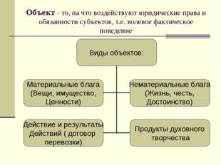 Объект - то, на что воздействуют юридические права и обязанности субъектов, т