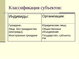Классификация субъектов: Индивиды:Организации: Граждане; Лица без гражданств