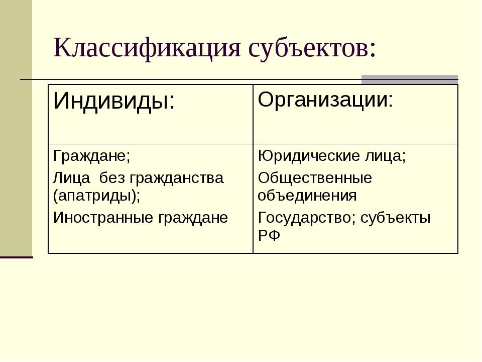 Классификация субъектов: Индивиды:Организации: Граждане; Лица без гражданств...