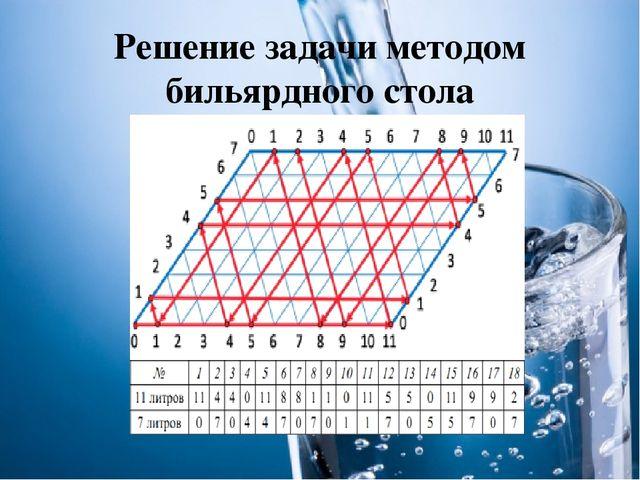 Решение задачи методом бильярдного стола