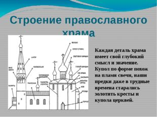 Строение православного храма Каждая деталь храма имеет свой глубокий смысл и