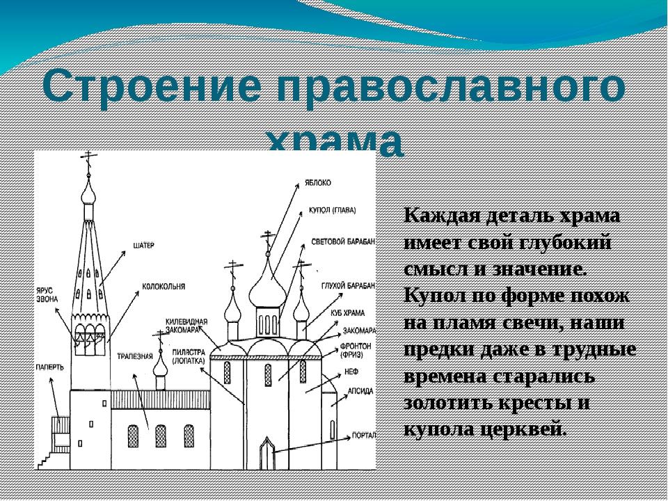 Строение православного храма Каждая деталь храма имеет свой глубокий смысл и...