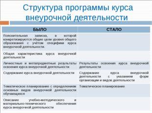 Структура программы курса внеурочной деятельности БЫЛОСТАЛО Пояснительная за