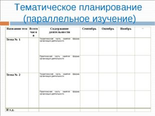 Тематическое планирование (параллельное изучение) Названия темВсего часовСо