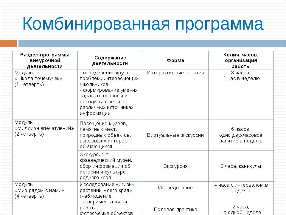 Комбинированная программа Раздел программы внеурочной деятельностиСодержание...