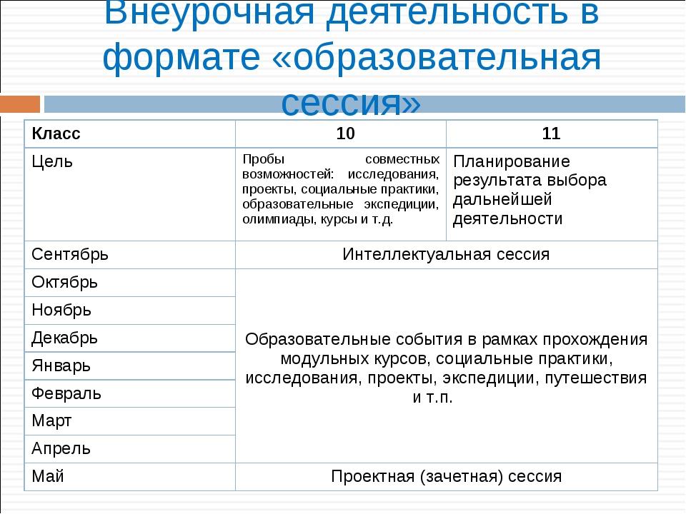 Внеурочная деятельность в формате «образовательная сессия» Класс 1011 Цель...