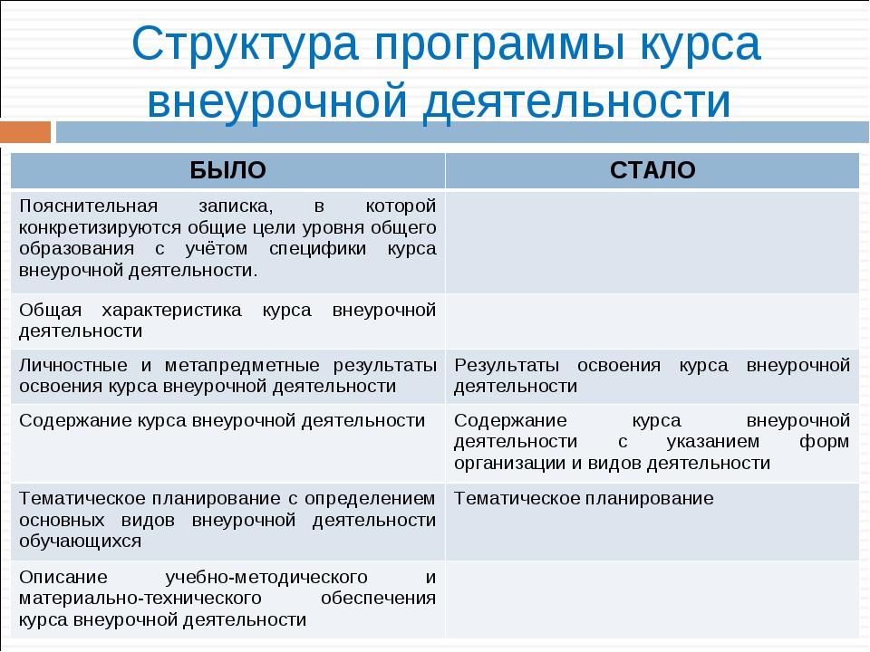 Структура программы курса внеурочной деятельности БЫЛОСТАЛО Пояснительная за...