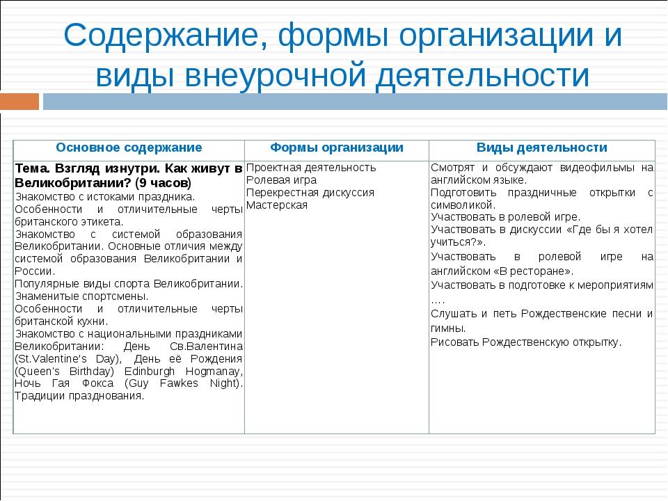 Содержание, формы организации и виды внеурочной деятельности Основное содержа...