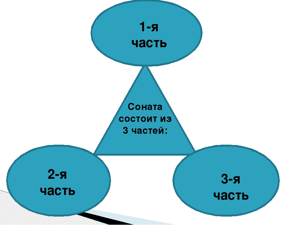 Соната состоит из 3 частей: 1-я часть 2-я часть 3-я часть