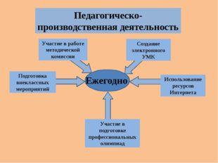 Педагогическо-производственная деятельность Подготовка внеклассных мероприят