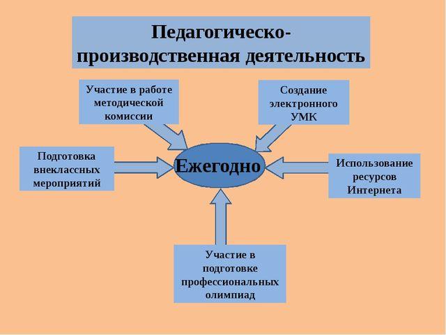 Педагогическо-производственная деятельность Подготовка внеклассных мероприят...