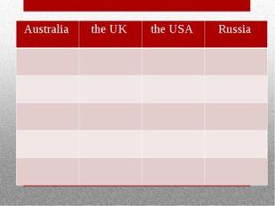Australia the UK the USA Russia