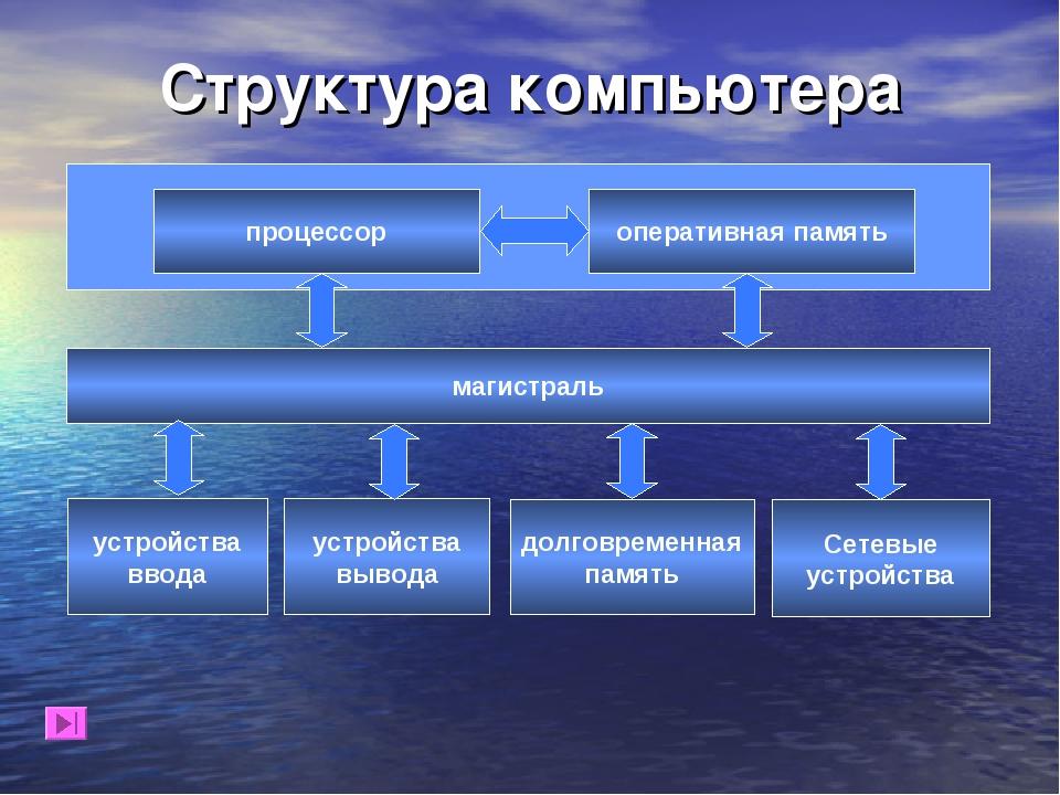 Структура компьютера процессор оперативная память магистраль устройства ввода...