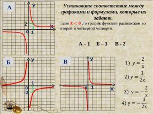 У Х 0 1 0 0 1 1 У Х У Установите соответствие между графиками и формулами, ко