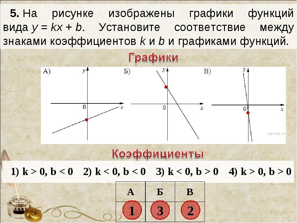 5.На рисунке изображены графики функций видаy=kx+b. Установите соответс...