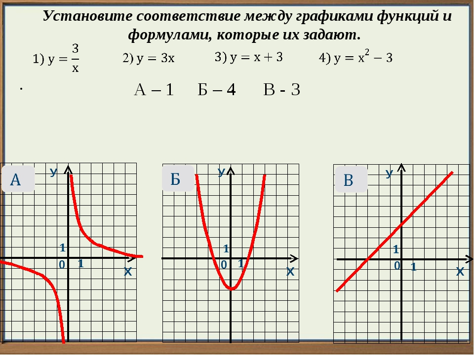 У У У Х Х Х 0 0 0  Установите соответствие между графиками функций и формула...