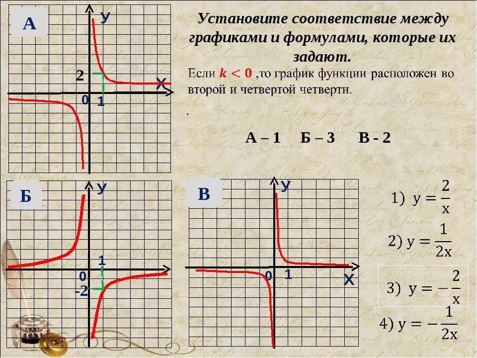 У Х 0 1 0 0 1 1 У Х У Установите соответствие между графиками и формулами, ко...