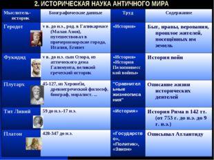 2. ИСТОРИЧЕСКАЯ НАУКА АНТИЧНОГО МИРА Мыслитель-историкБиографические данные