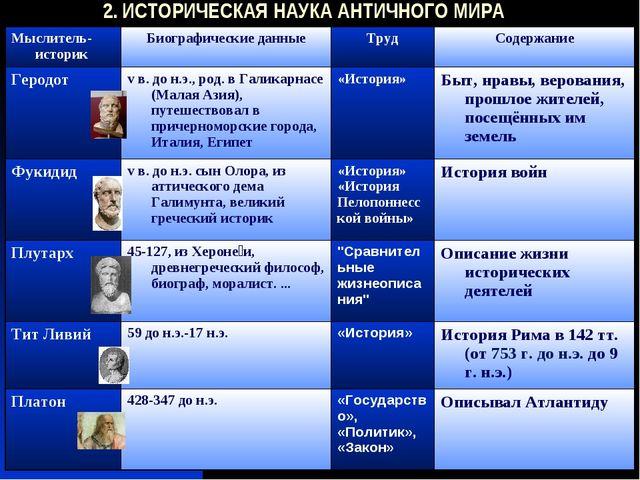 2. ИСТОРИЧЕСКАЯ НАУКА АНТИЧНОГО МИРА Мыслитель-историкБиографические данные...