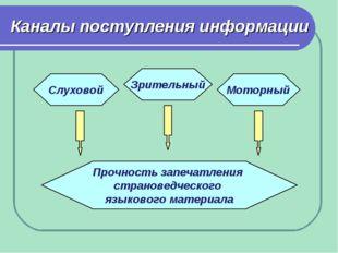 Каналы поступления информации Слуховой Зрительный Моторный Прочность запечатл