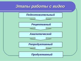 Этапы работы с видео Подготовительный Рецептивный Аналитический Репродуктивны