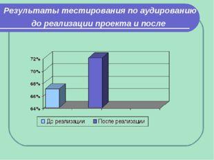 Результаты тестирования по аудированию до реализации проекта и после