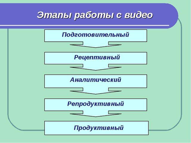 Этапы работы с видео Подготовительный Рецептивный Аналитический Репродуктивны...