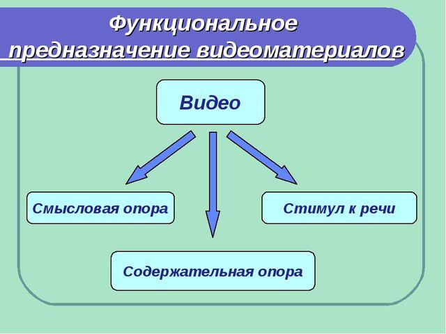 Функциональное предназначение видеоматериалов Смысловая опора Содержательная...