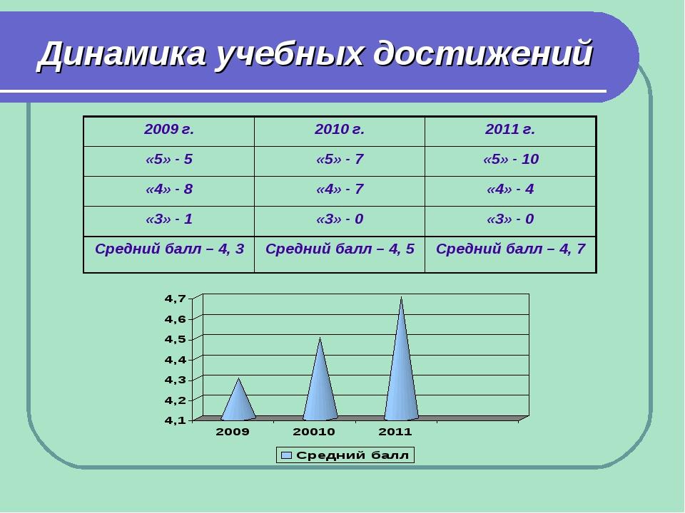 Динамика учебных достижений 2009 г.2010 г.2011 г. «5» - 5«5» - 7«5» - 10...